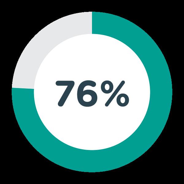76% Pie Graph