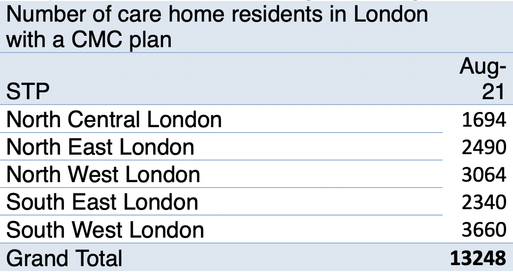 Table showing number of care home residents in London with a CMC plan